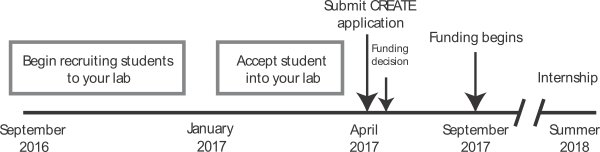 scholarship-timeline